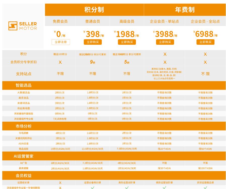 SellerMotor数魔跨境-亚马逊跨境电商卖家选品运营数据分析工具