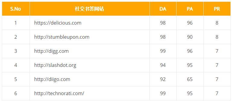 外链优化:谷歌高质量外链地址盘点